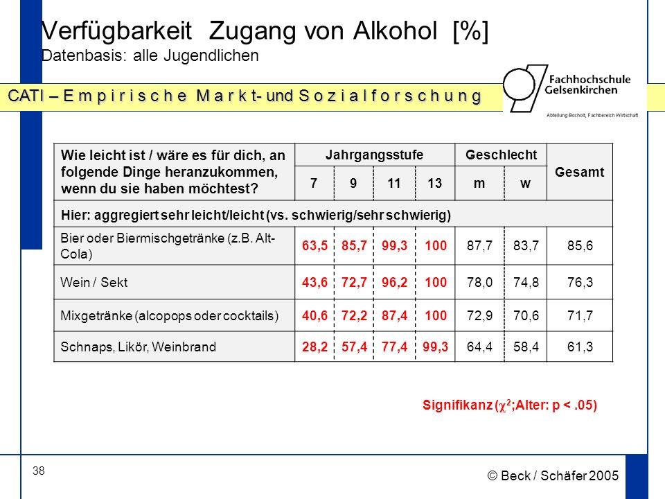 Verfügbarkeit Zugang von Alkohol [%] Datenbasis: alle Jugendlichen